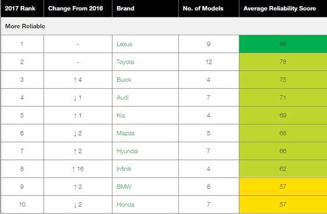 Top 10 nhãn hiệu ô tô đáng tin cậy nhất năm 2017